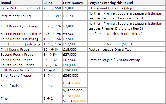 League entry stages and prize money, FA Cup 2012/13